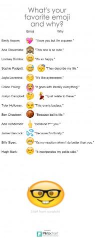 The evolution of emojis