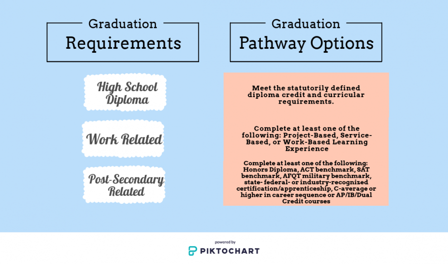 Upcoming graduation requirements